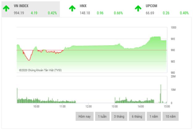 Chứng khoán chiều 23/11: Cổ phiếu chứng khoán và thép là tâm điểm thị trường