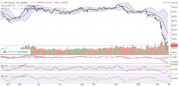 Chứng khoán ngày 30/3: Thị trường giảm sâu có kích hoạt dòng tiền bắt đáy?