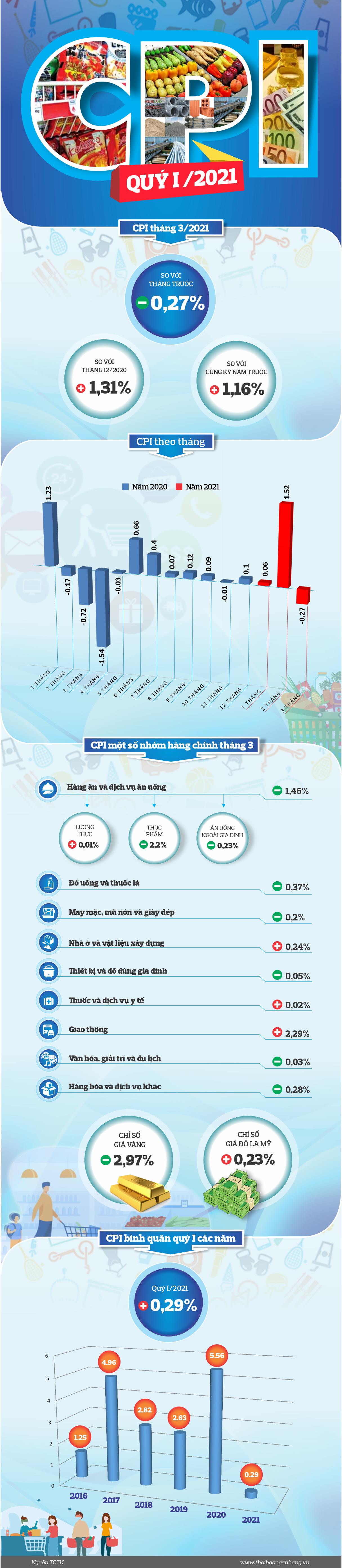 [Infographic] Chỉ số giá tiêu dùng (CPI) quý I/2021