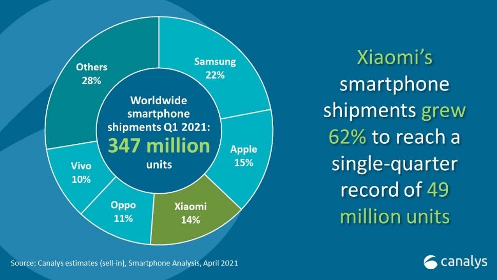 Quý I/2021, Xiaomi đạt kết quả kinh doanh vượt trội tại Việt Nam