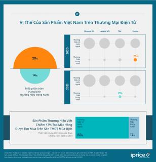 iPrice: Hàng Việt chỉ chiếm 17% lượng tìm mua trên sàn thương mại điện tử