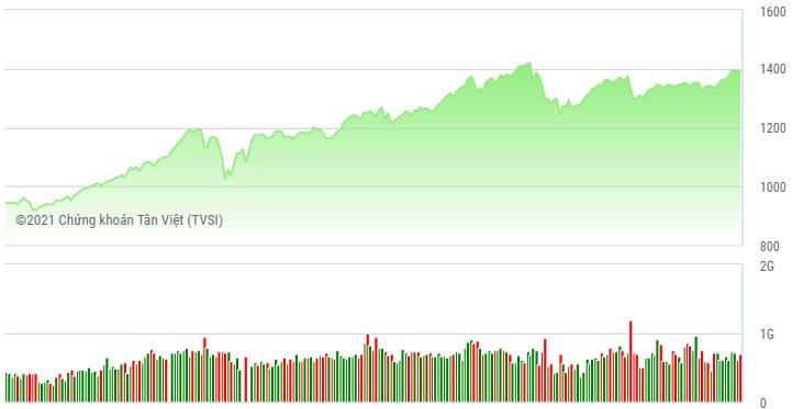 Margin tăng cao: Cảnh báo sử dụng đòn bảy tài chính khi thị trường điều chỉnh