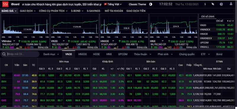 VN-Index bứt phá gần 41 điểm, hướng tới vùng kháng cự 1.170 - 1.190 điểm