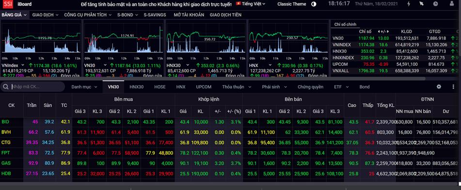Dòng tiền thúc đẩy VN-Index hướng về vùng đỉnh cũ 1.200 điểm