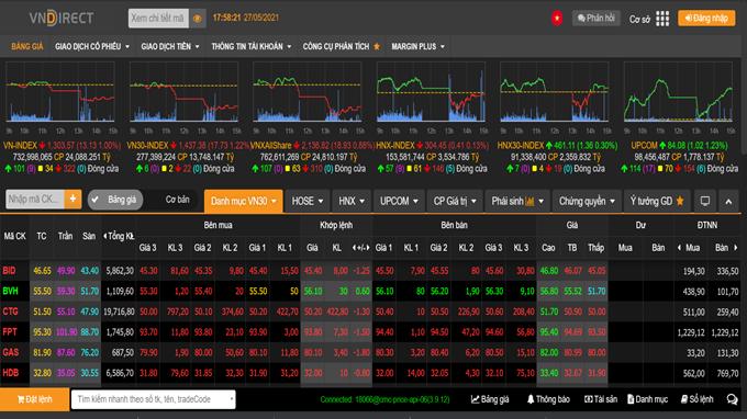 VN-Index sẽ tích lũy ngắn hạn trong vùng giá 1.300-1.320 điểm trong các phiên tới?