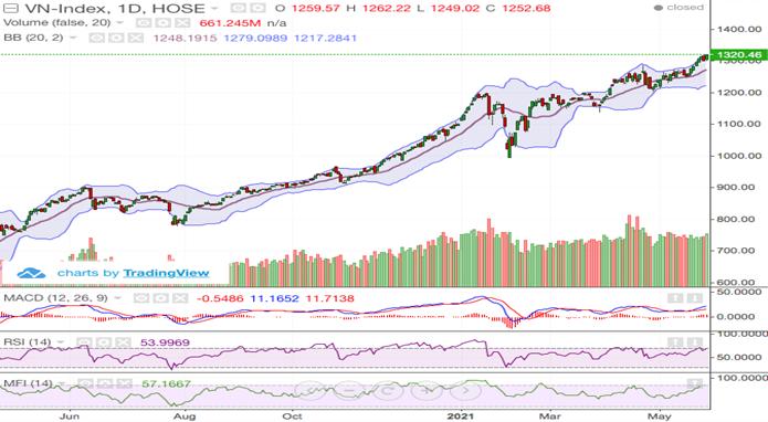 Cổ phiếu ngành Ngân hàng và chứng khoán hỗ trợ VN-Index tăng gần 17 điểm