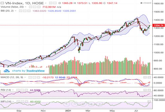 Cổ phiếu chứng khoán và dầu khí bứt phá, VN-Index tăng tiếp phiên thứ 8