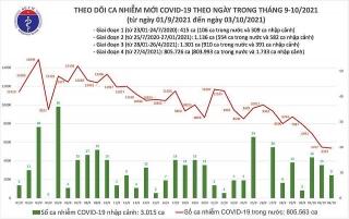 Việt Nam ghi nhận 5.367 ca mắc mới COVID-19 trong ngày 3/10