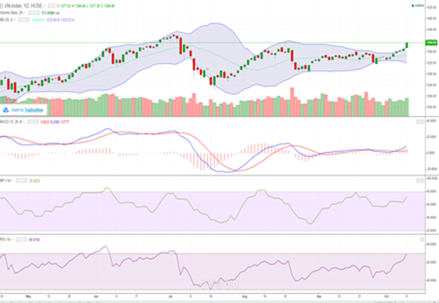 Cổ phiếu ngân hàng bứt phá, VN-Index vượt 1.390 điểm